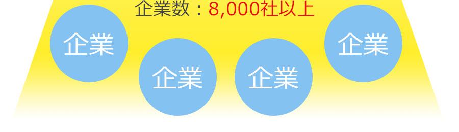 月間アクセス数120万PV